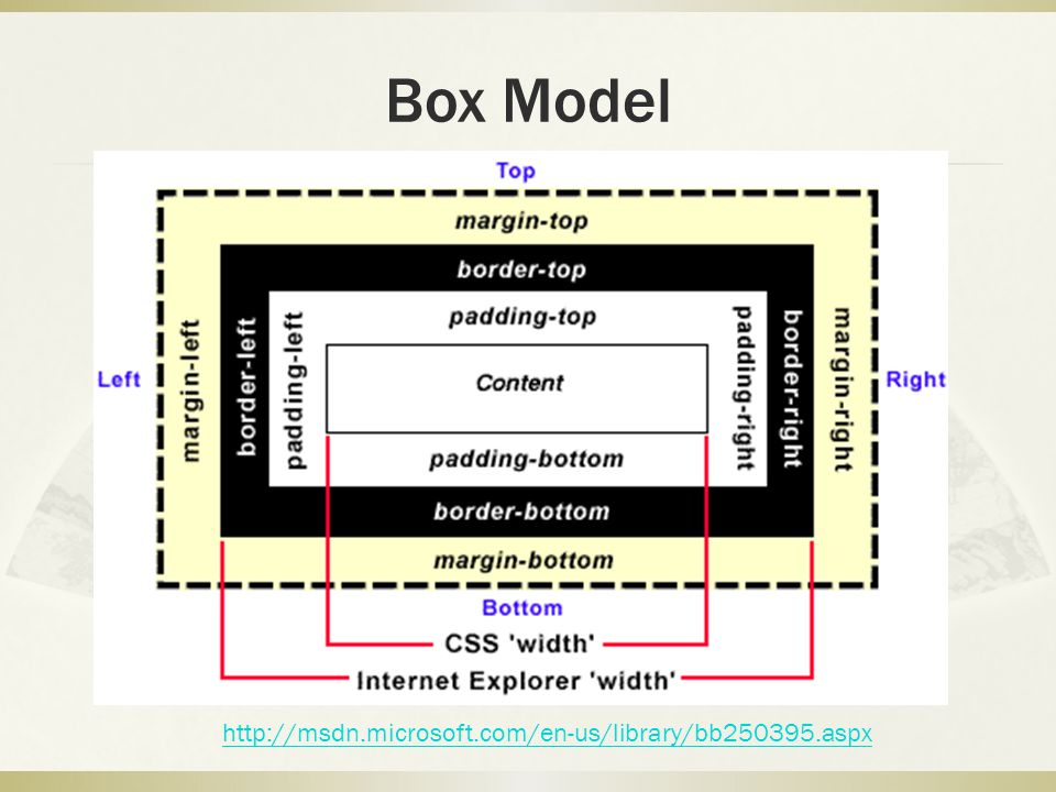 Box 相關屬性  height, width ( 內容高度與寬度 )  max-height, max-width  min-height, min-width  margin ( 元素間距 )  margin-top, margin-right, margin-bottom, margin-left  border ( 邊框 )  border-width  border-top-width, border-right-width, border-bottom-width, border-left-width  border-style  border-top-style, border-right-style, border-bottom-style, border-left-style  border-color  border-top-color, border-right-color, border-bottom-color, border-left-color  border  border-top, border-right, border-bottom, border-left  padding ( 內距 )  padding-top, padding-right, padding-bottom, padding-left