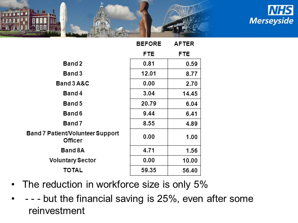 The reduction in workforce size is only 5% - - - but the financial saving is 25%, even after some reinvestment BEFOREAFTER FTE Band 20.810.59 Band 312.018.77 Band 3 A&C0.002.70 Band 43.0414.45 Band 520.796.04 Band 69.446.41 Band 78.554.89 Band 7 Patient/Volunteer Support Officer 0.001.00 Band 8A4.711.56 Voluntary Sector0.0010.00 TOTAL59.3556.40