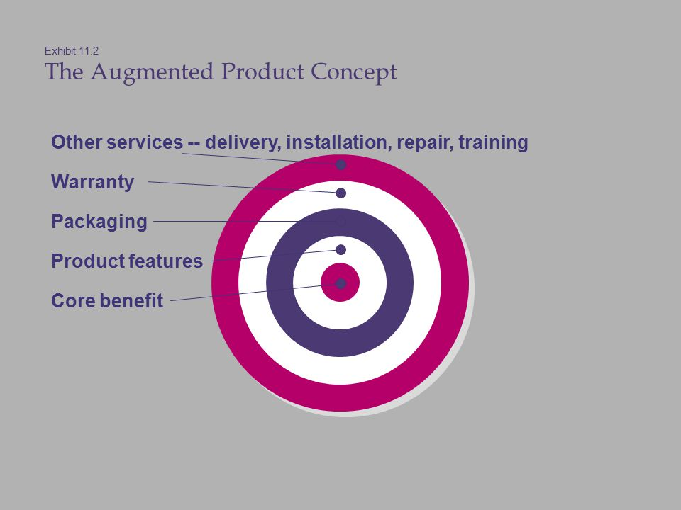 Exhibit 11.2 The Augmented Product Concept Other services -- delivery, installation, repair, training Warranty Packaging Product features Core benefit