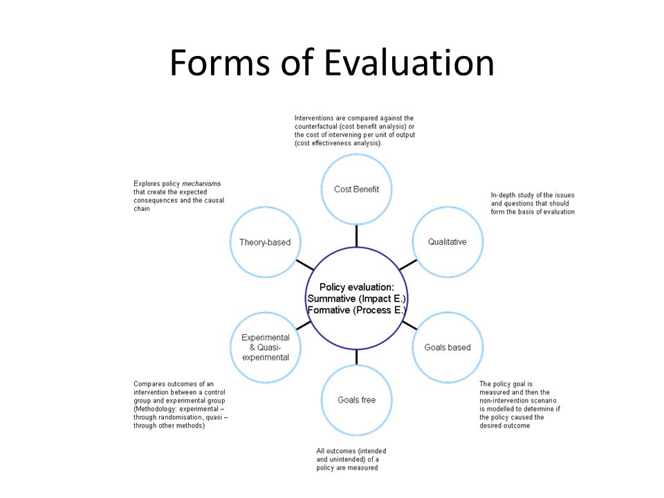 "Evaluation ""Learning from what we do"", evaluation covers processes and outcomes. Need to consider evaluation from the outset Part of ""ROAMEF"" cycle, a"