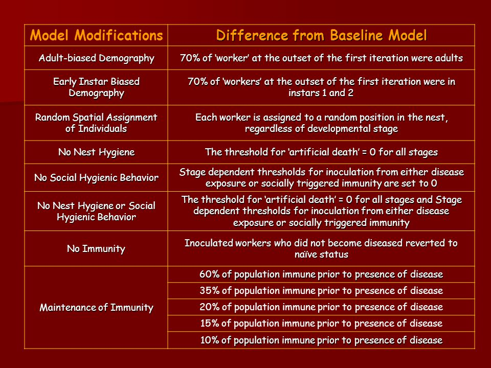 Model Modifications Difference from Baseline Model Adult-biased Demography 70% of 'worker' at the outset of the first iteration were adults Early Instar Biased Demography 70% of 'workers' at the outset of the first iteration were in instars 1 and 2 Random Spatial Assignment of Individuals Each worker is assigned to a random position in the nest, regardless of developmental stage No Nest Hygiene The threshold for 'artificial death' = 0 for all stages No Social Hygienic Behavior Stage dependent thresholds for inoculation from either disease exposure or socially triggered immunity are set to 0 No Nest Hygiene or Social Hygienic Behavior The threshold for 'artificial death' = 0 for all stages and Stage dependent thresholds for inoculation from either disease exposure or socially triggered immunity No Immunity Inoculated workers who did not become diseased reverted to naïve status Maintenance of Immunity 60% of population immune prior to presence of disease 35% of population immune prior to presence of disease 20% of population immune prior to presence of disease 15% of population immune prior to presence of disease 10% of population immune prior to presence of disease