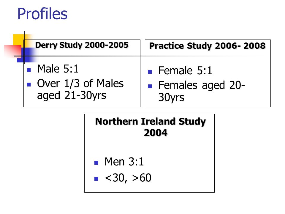 Profiles Derry Study 2000-2005 Male 5:1 Over 1/3 of Males aged 21-30yrs Practice Study 2006- 2008 Female 5:1 Females aged 20- 30yrs Northern Ireland Study 2004 Men 3:1 60