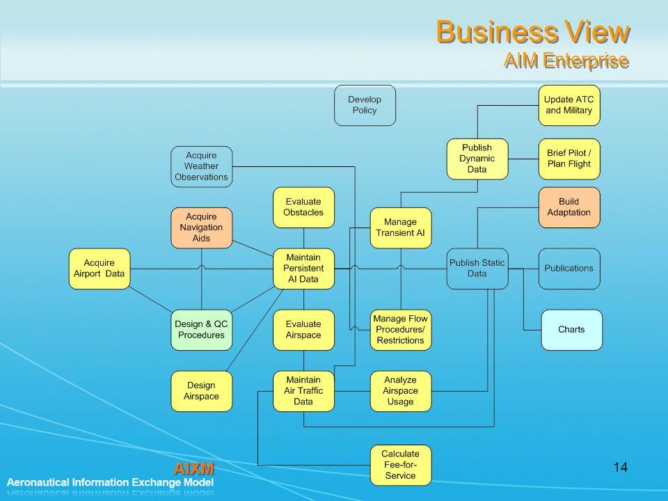 14 Business View AIM Enterprise