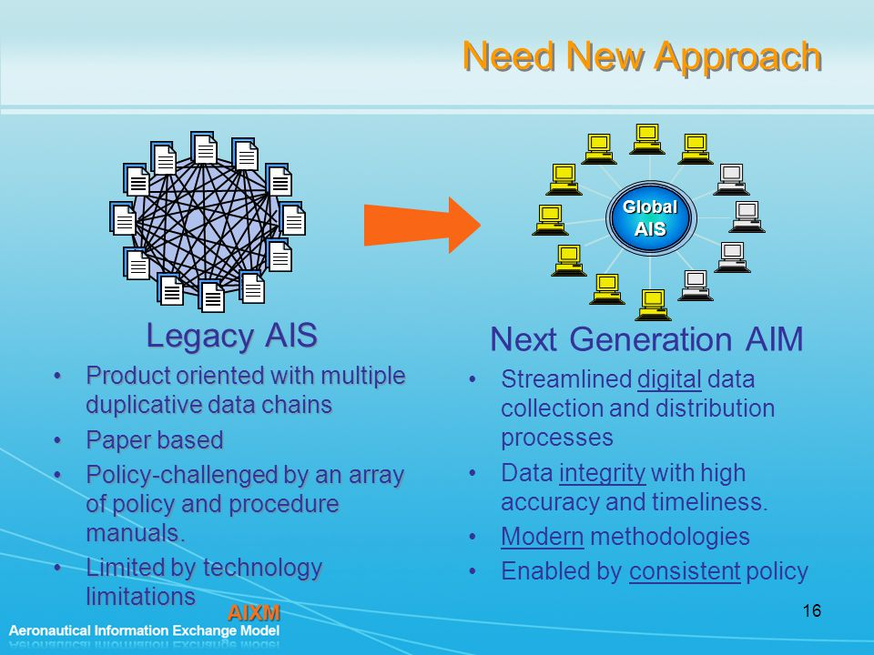 16 Need New Approach Legacy AIS Product oriented with multiple duplicative data chains Paper based Policy-challenged by an array of policy and procedure manuals.