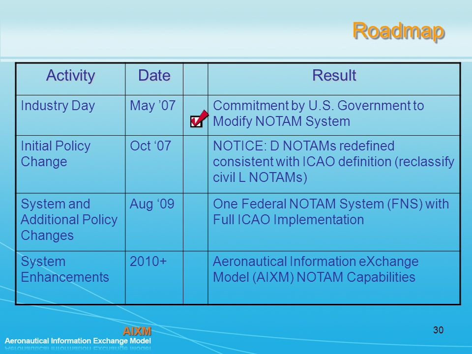 30RoadmapRoadmapActivityDateResult Industry DayMay '07Commitment by U.S.