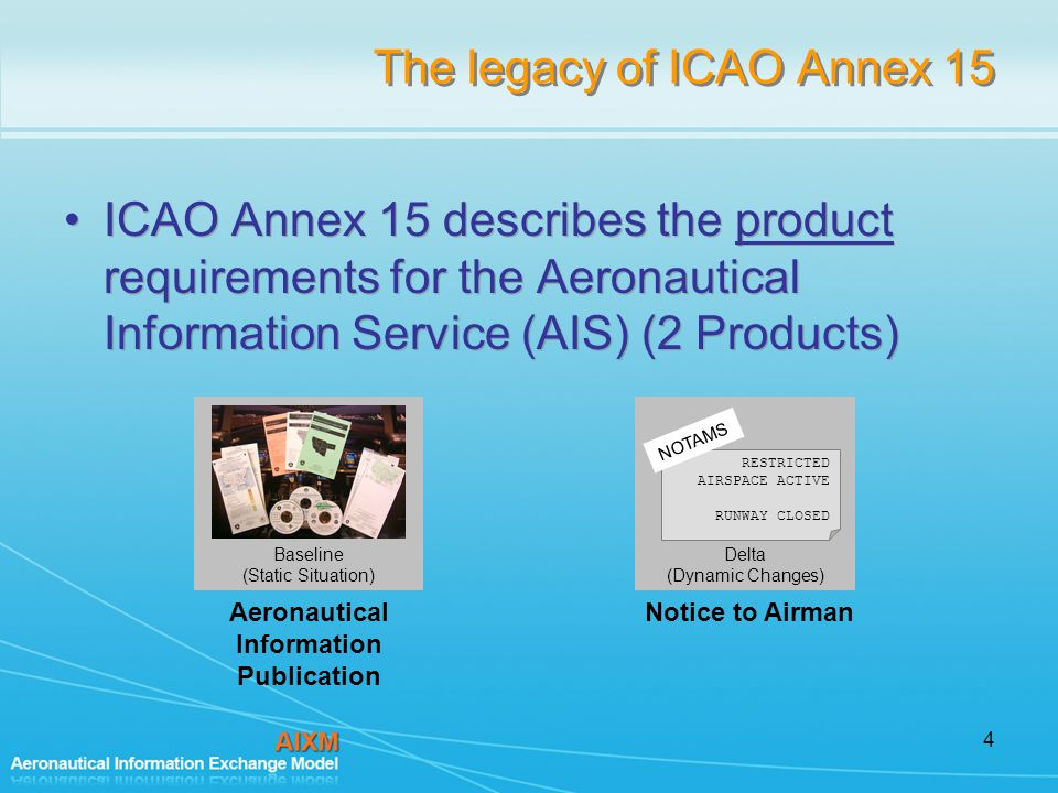 4 The legacy of ICAO Annex 15 ICAO Annex 15 describes the product requirements for the Aeronautical Information Service (AIS) (2 Products) Baseline (Static Situation) Aeronautical Information Publication Delta (Dynamic Changes) RESTRICTED AIRSPACE ACTIVE RUNWAY CLOSED NOTAMS Notice to Airman