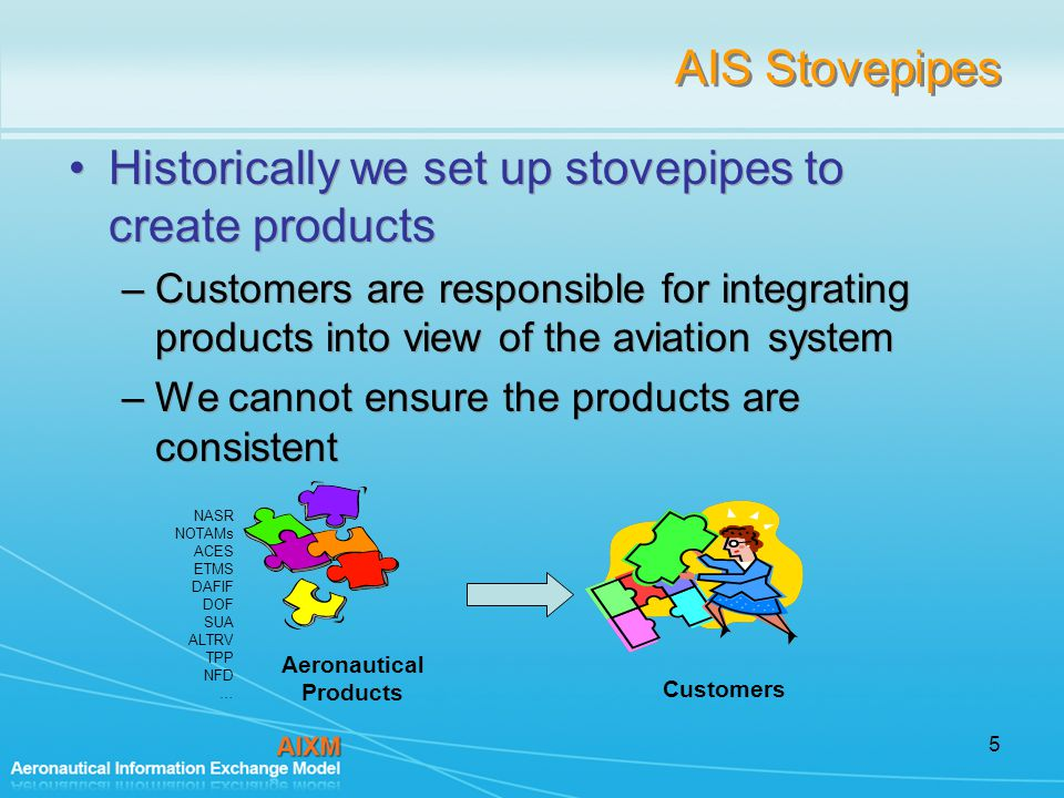 5 AIS Stovepipes Historically we set up stovepipes to create products –Customers are responsible for integrating products into view of the aviation system –We cannot ensure the products are consistent Historically we set up stovepipes to create products –Customers are responsible for integrating products into view of the aviation system –We cannot ensure the products are consistent Aeronautical Products Customers NASR NOTAMs ACES ETMS DAFIF DOF SUA ALTRV TPP NFD …