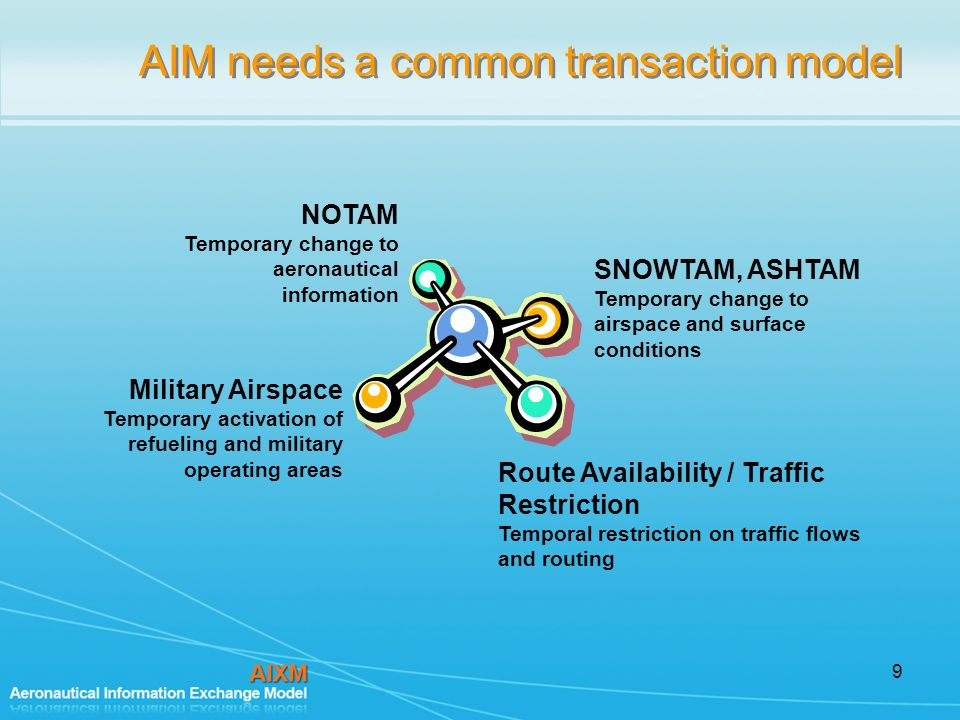 9 AIM needs a common transaction model SNOWTAM, ASHTAM Temporary change to airspace and surface conditions Route Availability / Traffic Restriction Temporal restriction on traffic flows and routing NOTAM Temporary change to aeronautical information Military Airspace Temporary activation of refueling and military operating areas