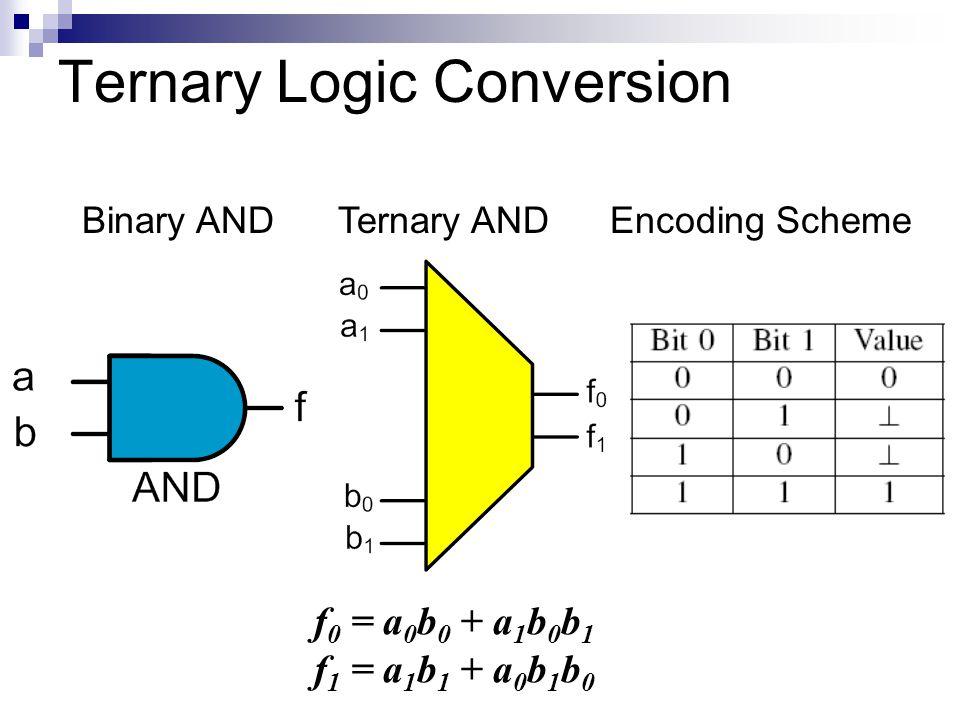 Ternary Logic Conversion Ternary ANDEncoding SchemeBinary AND f 0 = a 0 b 0 + a 1 b 0 b 1 f 1 = a 1 b 1 + a 0 b 1 b 0
