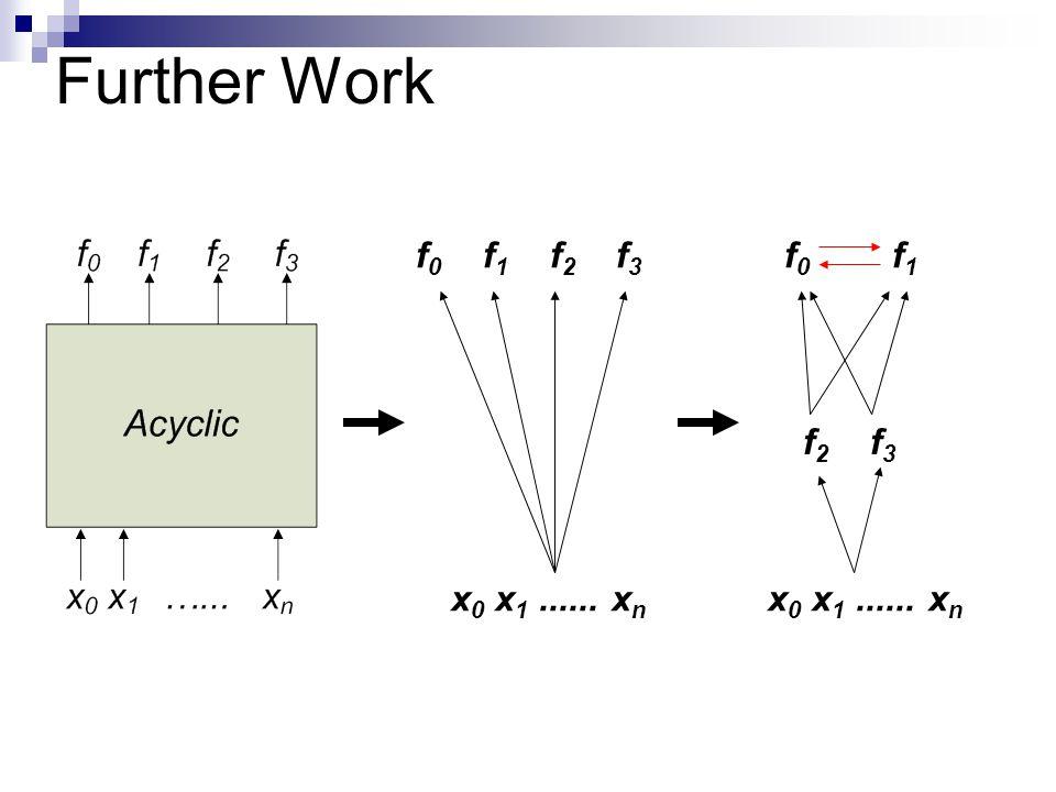 Further Work f 0 f 1 x 0 x 1...... x n f 2 f 3 f 0 f 1 f 2 f 3 x 0 x 1...... x n