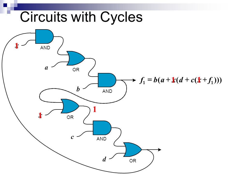 1 1 x x x a b c d AND OR AND OR 1 ))((cdab 1 f  )( 2 abxcdf  Circuit is cyclic yet combinational; computes functions f 1 and f 2 with 6 gates.