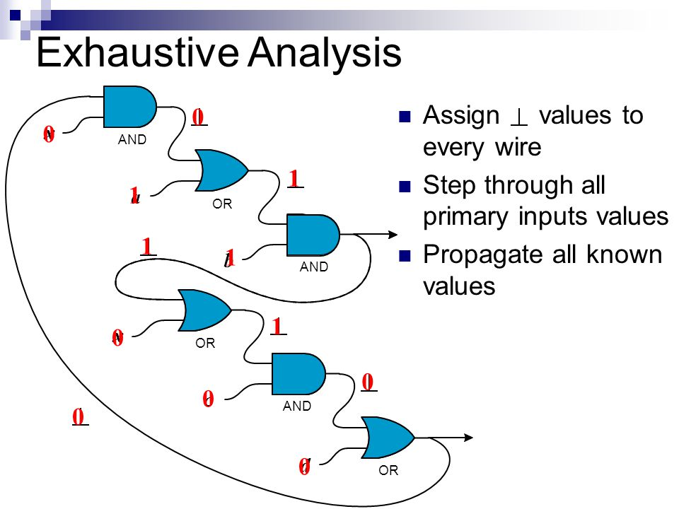 Exhaustive Analysis Assign values to every wire Step through all primary inputs values Propagate all known values a b c d AND OR AND OR x x 0 0 0 1 1