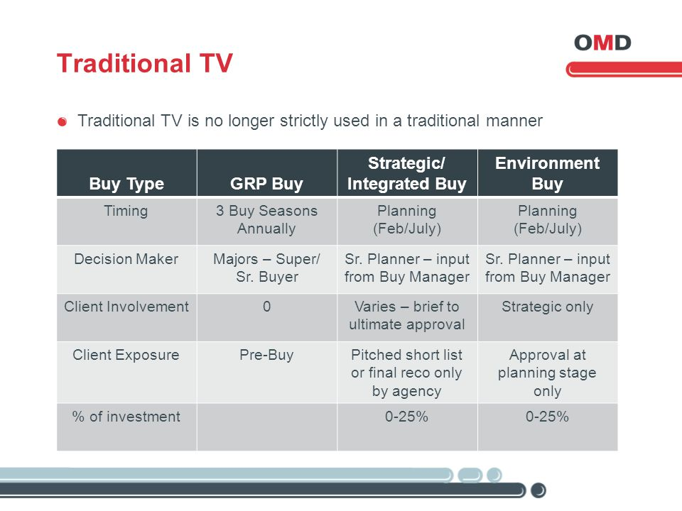 Traditional TV Traditional TV is no longer strictly used in a traditional manner Buy TypeGRP Buy Strategic/ Integrated Buy Environment Buy Timing3 Buy