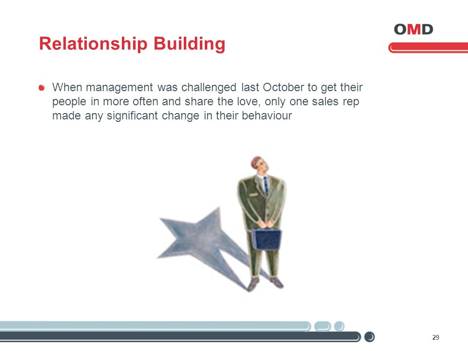 29 Relationship Building When management was challenged last October to get their people in more often and share the love, only one sales rep made any