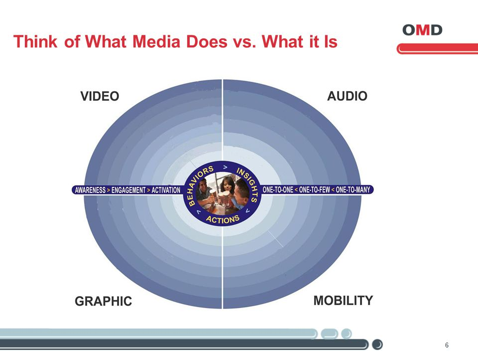 6 Think of What Media Does vs. What it Is