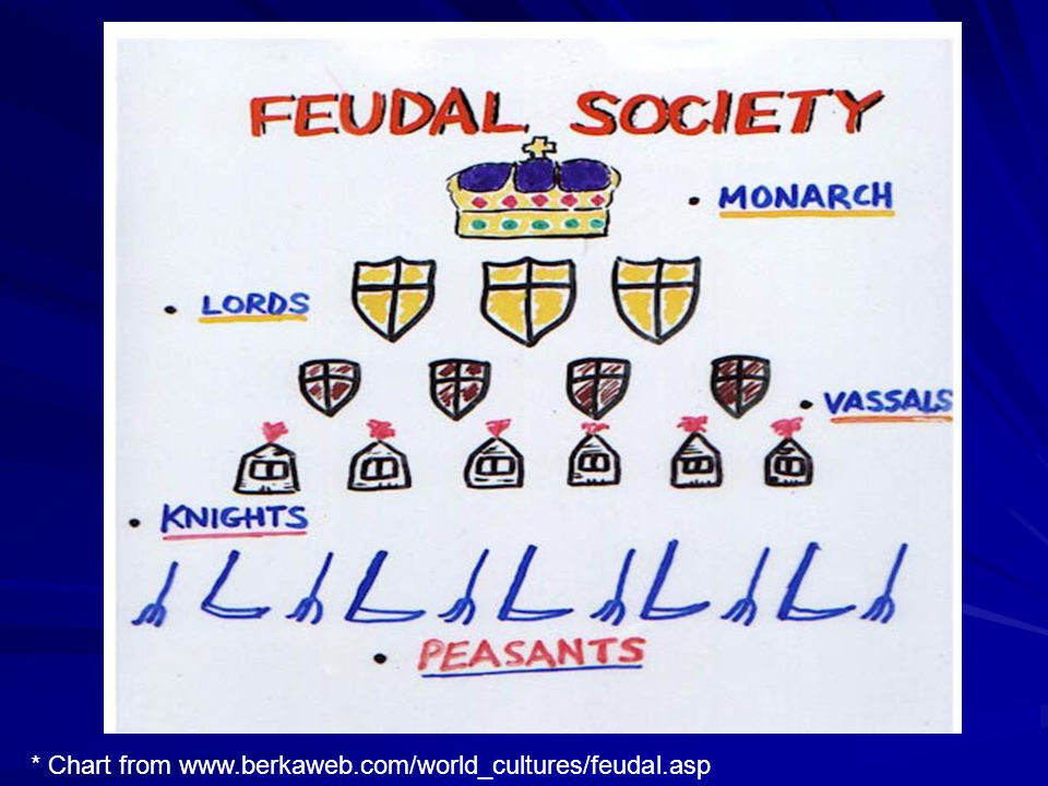 * Chart from www.berkaweb.com/world_cultures/feudal.asp