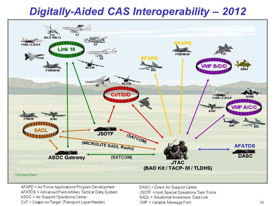 UNCLASSIFIED 10 Digitally-Aided CAS Interoperability – 2012 AFAPD = Air Force Applications Program Development AFATDS = Advanced Field Artillery Tacti