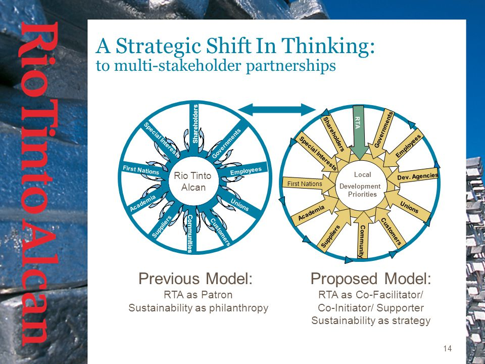 14 A Strategic Shift In Thinking: to multi-stakeholder partnerships Previous Model: RTA as Patron Sustainability as philanthropy Proposed Model: RTA as Co-Facilitator/ Co-Initiator/ Supporter Sustainability as strategy RTA Rio Tinto Alcan Governments Communities Employees Shareholders First Nations Academia Special Interests Unions Suppliers Customers Local Development Priorities Special Interests First Nations Governments Dev.