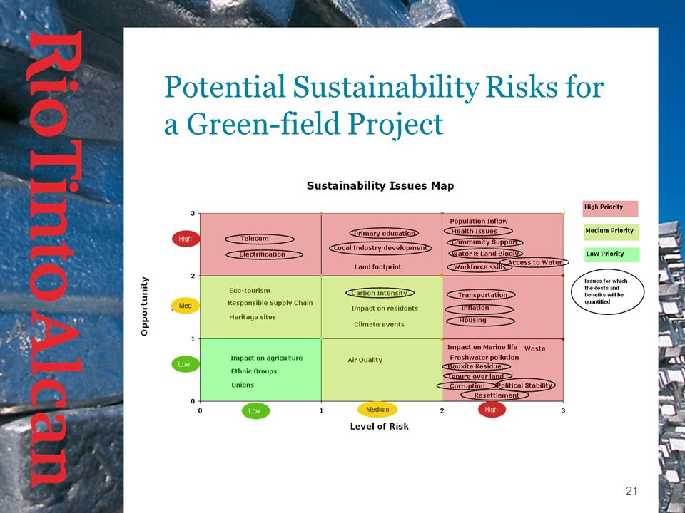 21 Potential Sustainability Risks for a Green-field Project