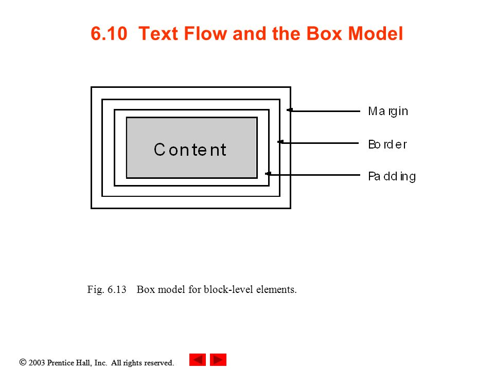  2003 Prentice Hall, Inc. All rights reserved. 6.10 Text Flow and the Box Model Fig.