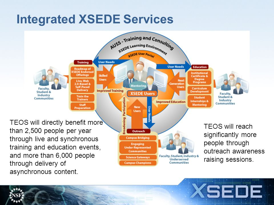 Integrated XSEDE Services TEOS will directly benefit more than 2,500 people per year through live and synchronous training and education events, and m