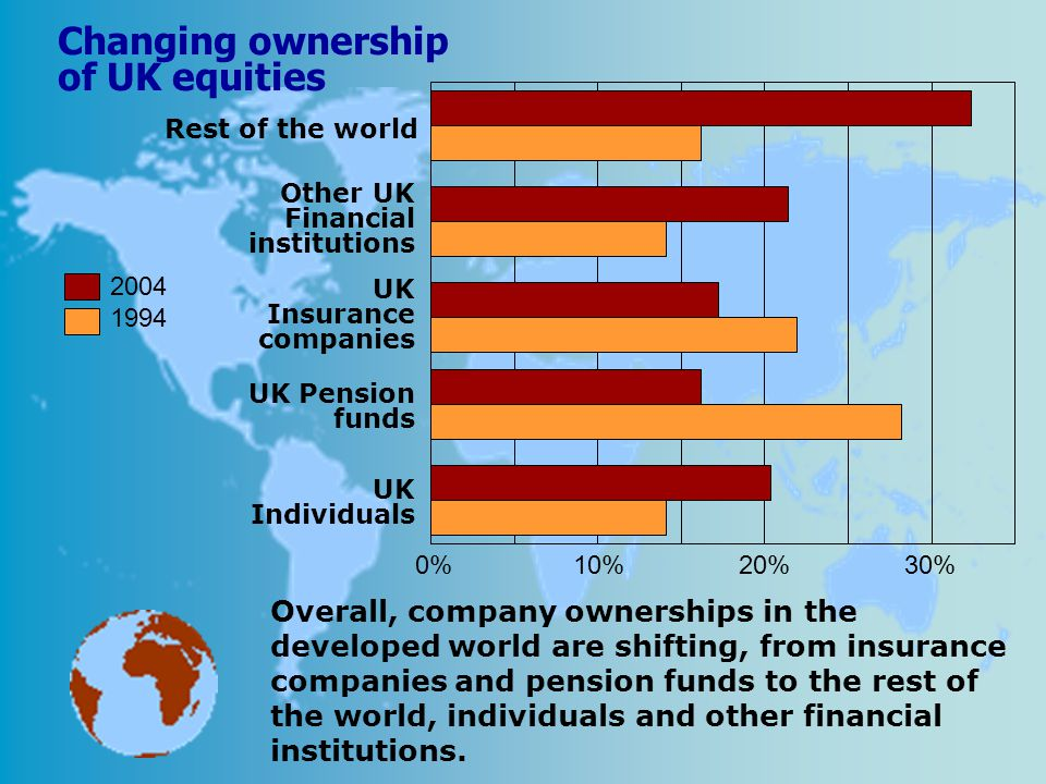 Changing ownership of UK equities Rest of the world Other UK Financial institutions UK Insurance companies UK Pension funds UK Individuals 0%10%20%30%