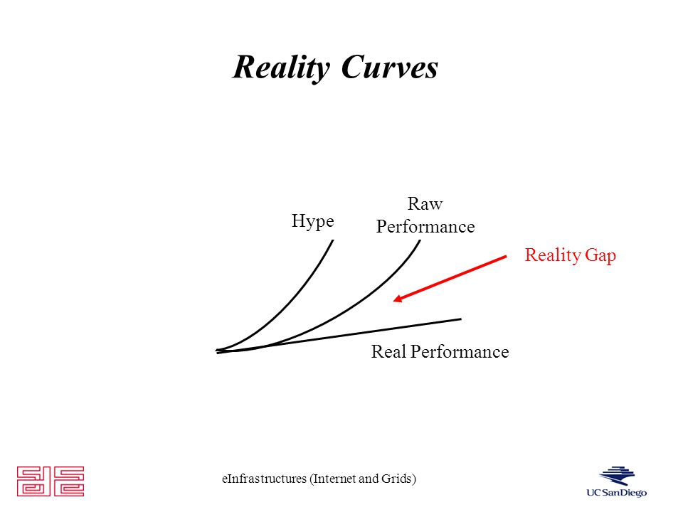 eInfrastructures (Internet and Grids) Reality Curves Hype Raw Performance Real Performance Reality Gap