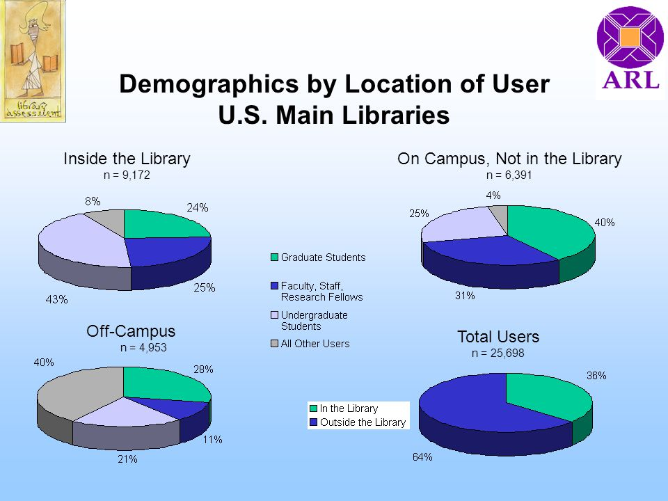 Demographics by Location of User U.S.