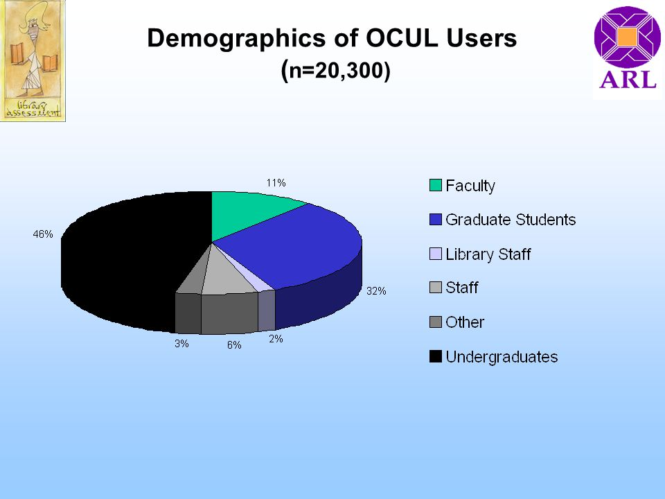 Demographics of OCUL Users ( n=20,300)