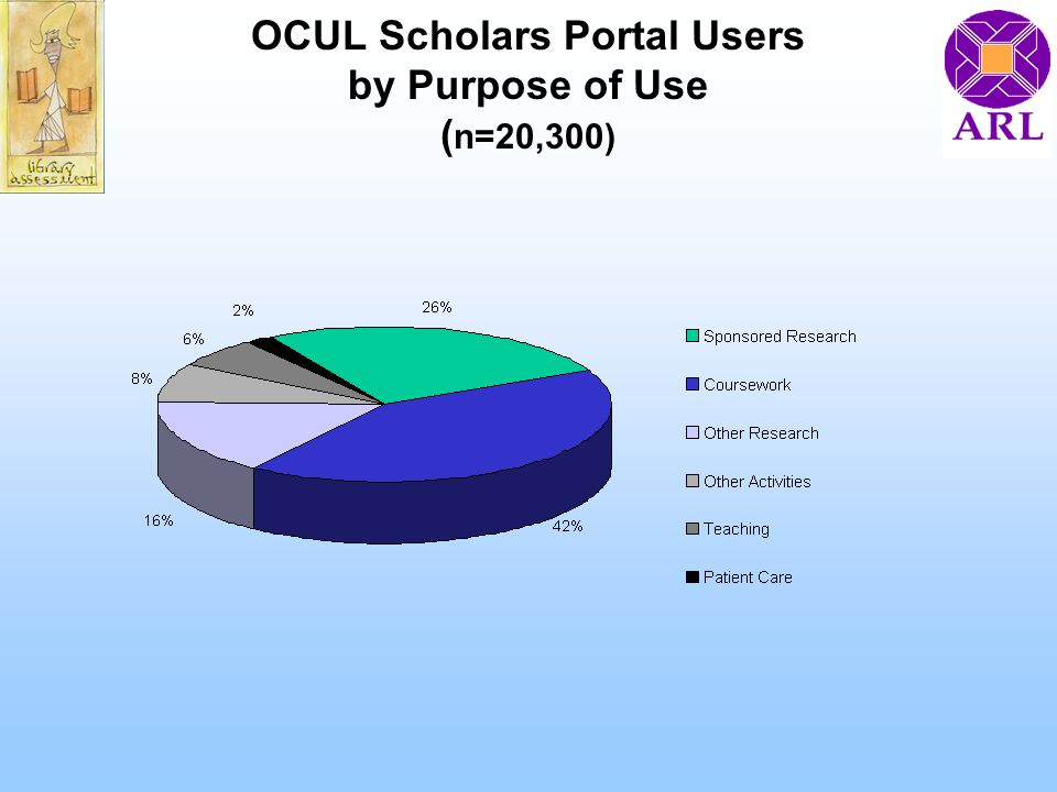 OCUL Scholars Portal Users by Purpose of Use ( n=20,300)