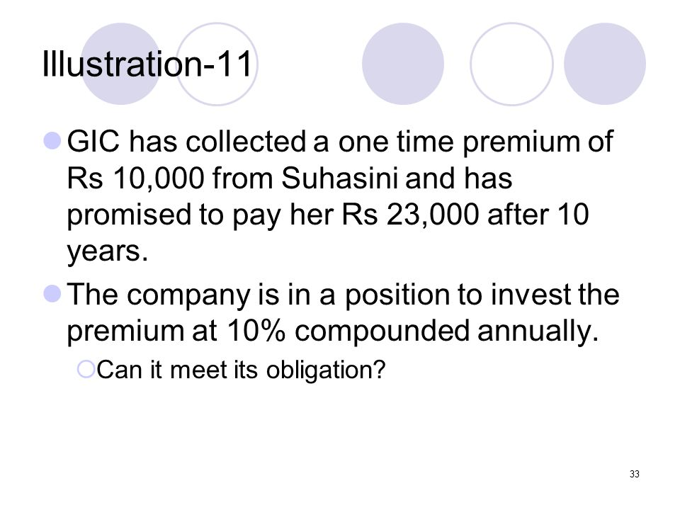 33 Illustration-11 GIC has collected a one time premium of Rs 10,000 from Suhasini and has promised to pay her Rs 23,000 after 10 years.