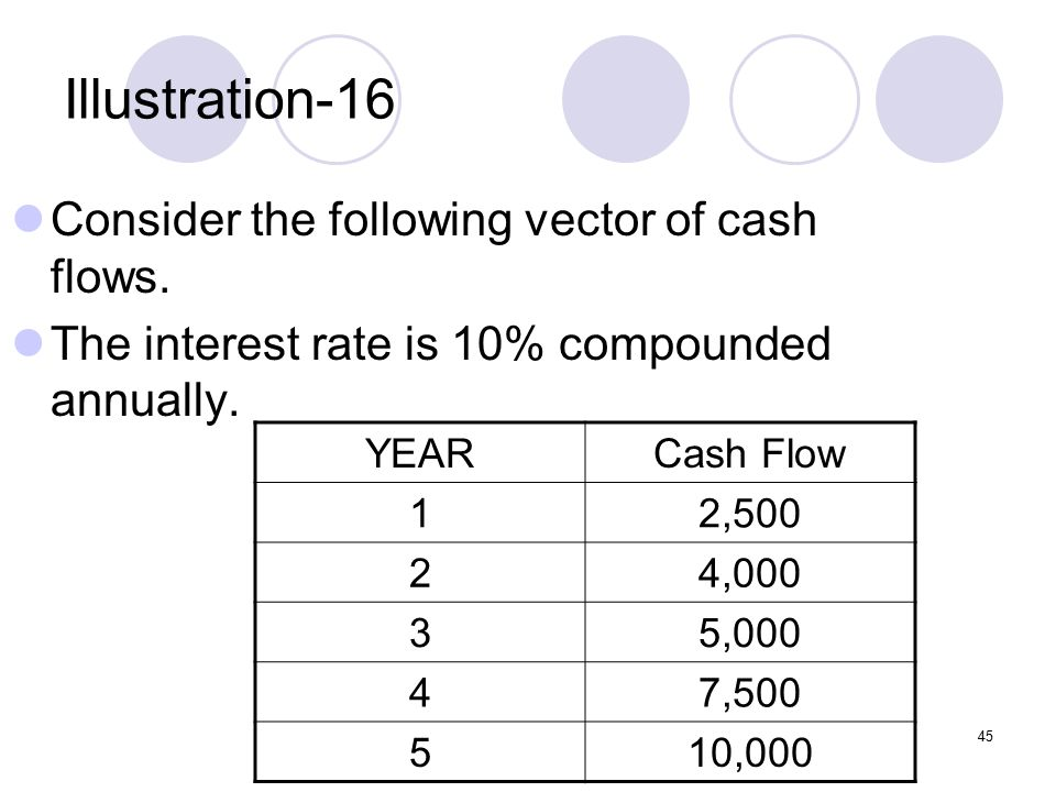 45 Illustration-16 Consider the following vector of cash flows.