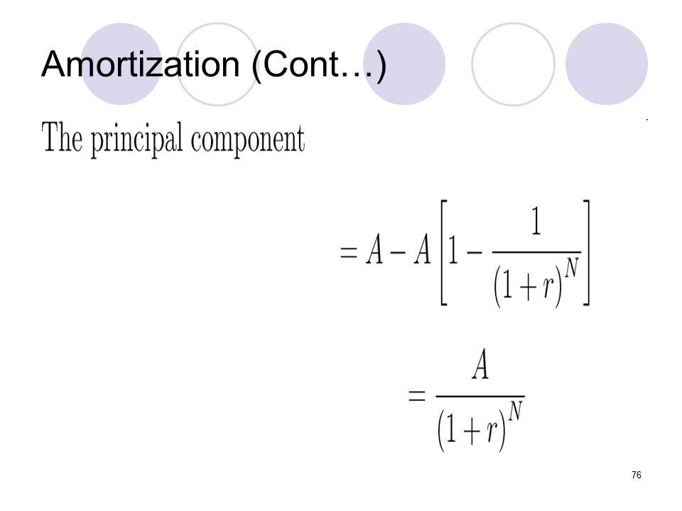 76 Amortization (Cont…)
