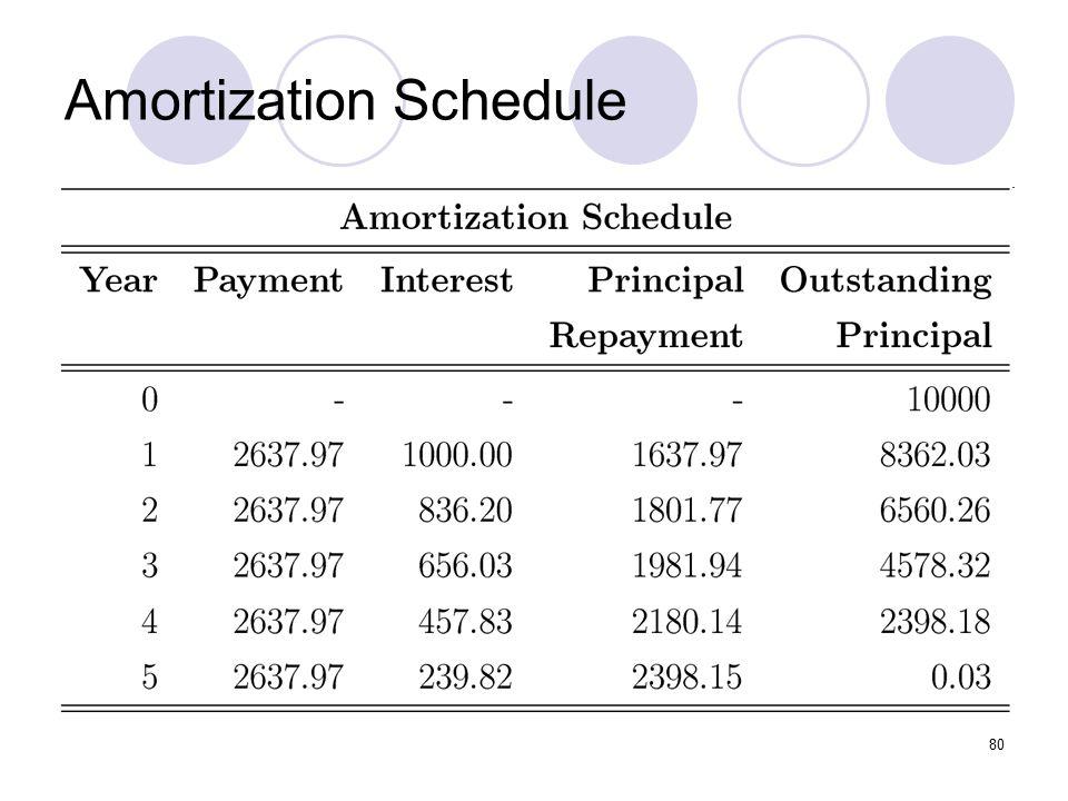 80 Amortization Schedule