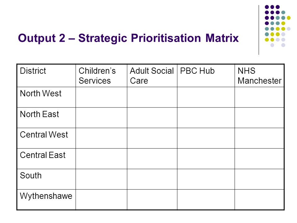 Output 2 – Strategic Prioritisation Matrix DistrictChildren's Services Adult Social Care PBC HubNHS Manchester North West North East Central West Central East South Wythenshawe
