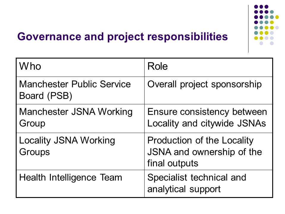 Governance and project responsibilities WhoRole Manchester Public Service Board (PSB) Overall project sponsorship Manchester JSNA Working Group Ensure consistency between Locality and citywide JSNAs Locality JSNA Working Groups Production of the Locality JSNA and ownership of the final outputs Health Intelligence TeamSpecialist technical and analytical support