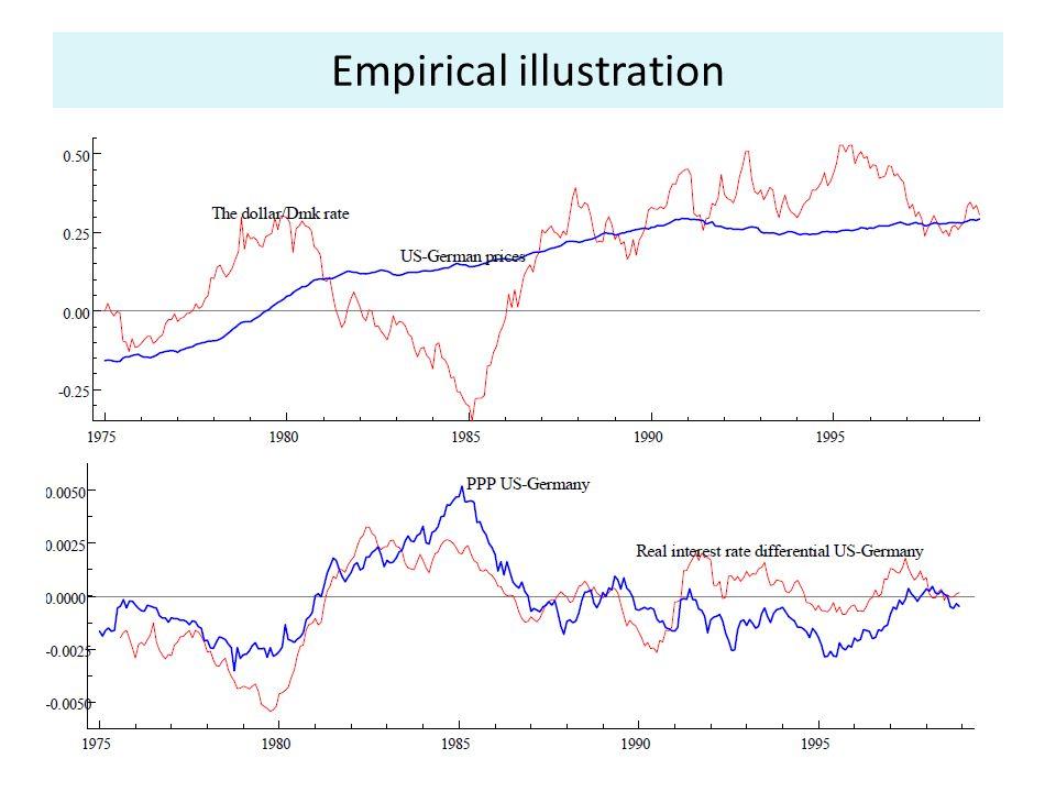 Empirical illustration