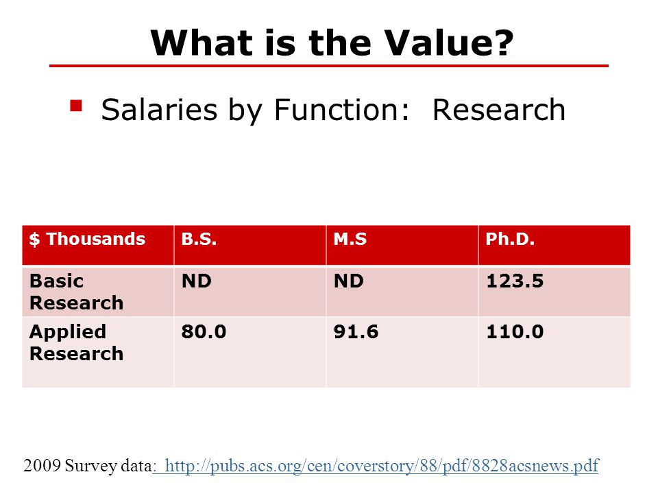 What is the Value?  Salaries by Function: Research 2009 Survey data: http://pubs.acs.org/cen/coverstory/88/pdf/8828acsnews.pdf: http://pubs.acs.org/c