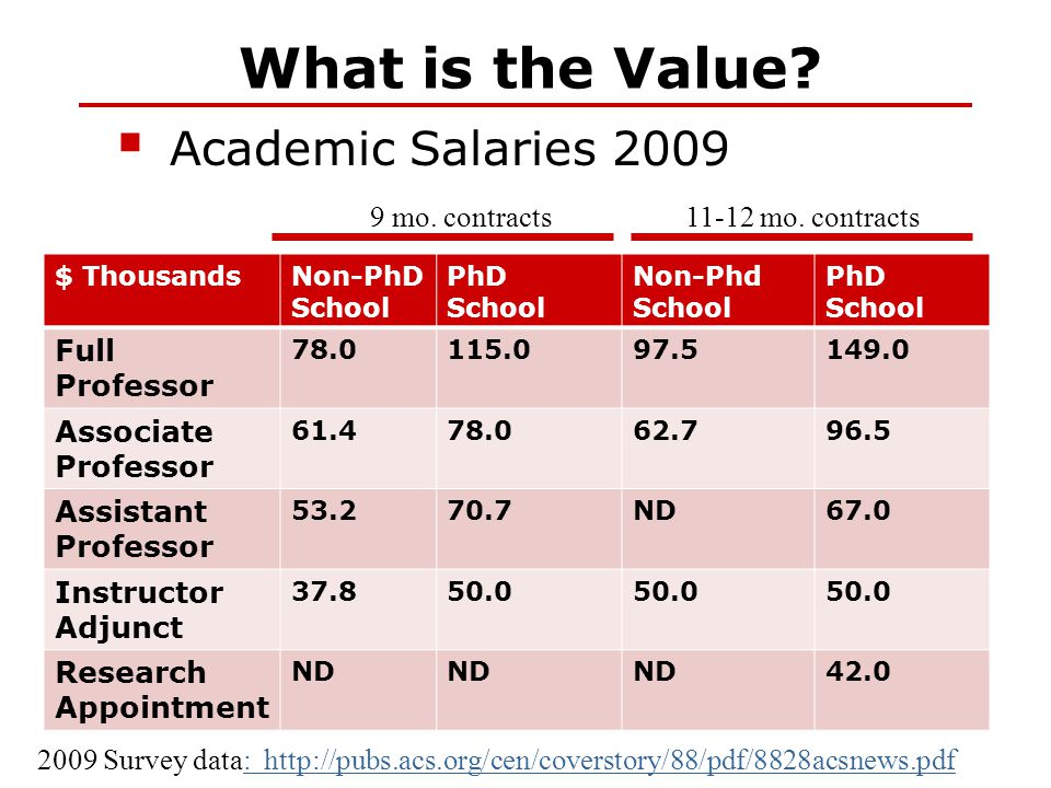 What is the Value?  Academic Salaries 2009 2009 Survey data: http://pubs.acs.org/cen/coverstory/88/pdf/8828acsnews.pdf: http://pubs.acs.org/cen/cover