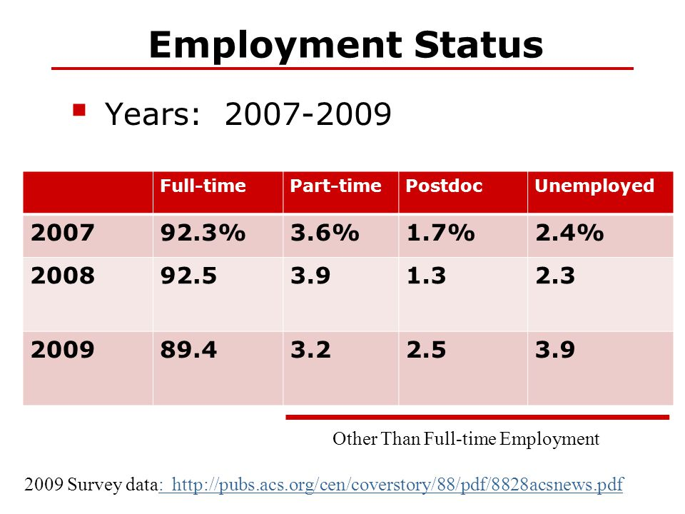 Employment Status  Years: 2007-2009 2009 Survey data: http://pubs.acs.org/cen/coverstory/88/pdf/8828acsnews.pdf: http://pubs.acs.org/cen/coverstory/8