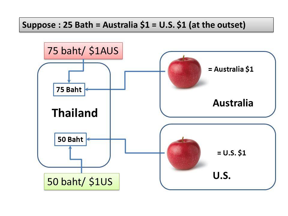 Suppose : 25 Bath = Australia $1 = U.S. $1 (at the outset) = Australia $1 = U.S.