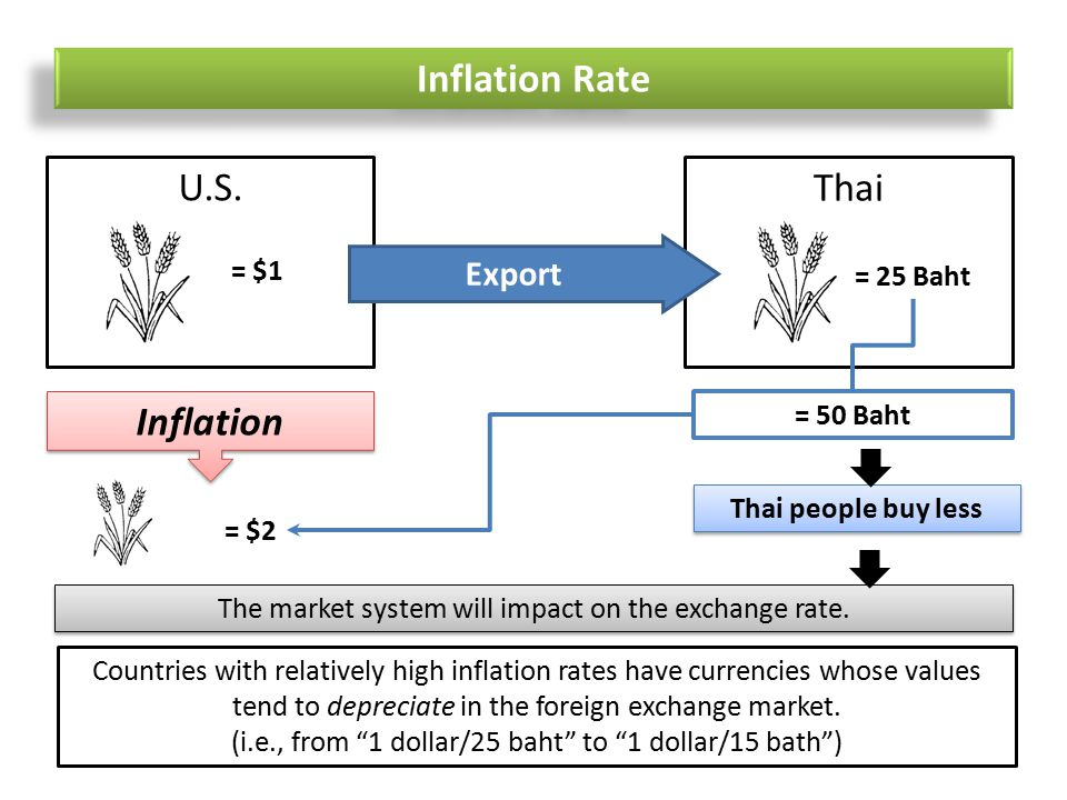 Inflation Rate U.S.Thai = $1 = 25 Baht Export = $2 Inflation = 50 Baht Thai people buy less The market system will impact on the exchange rate.