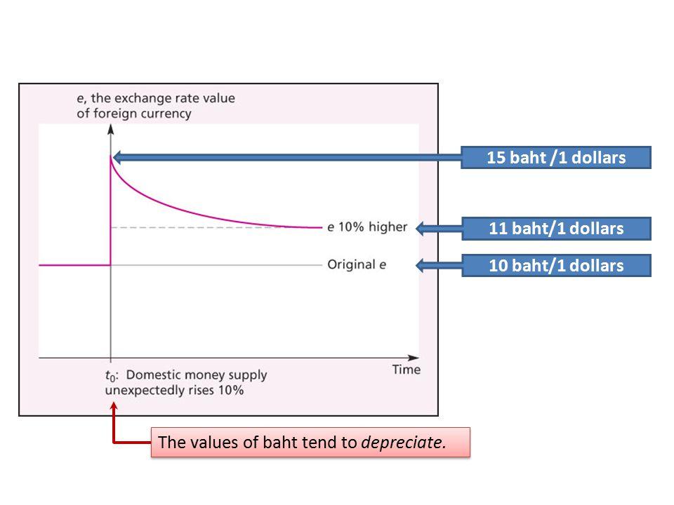 10 baht/1 dollars 11 baht/1 dollars The values of baht tend to depreciate. 15 baht /1 dollars