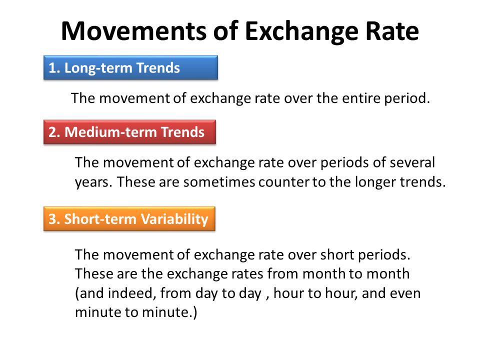 Movements of Exchange Rate 1.