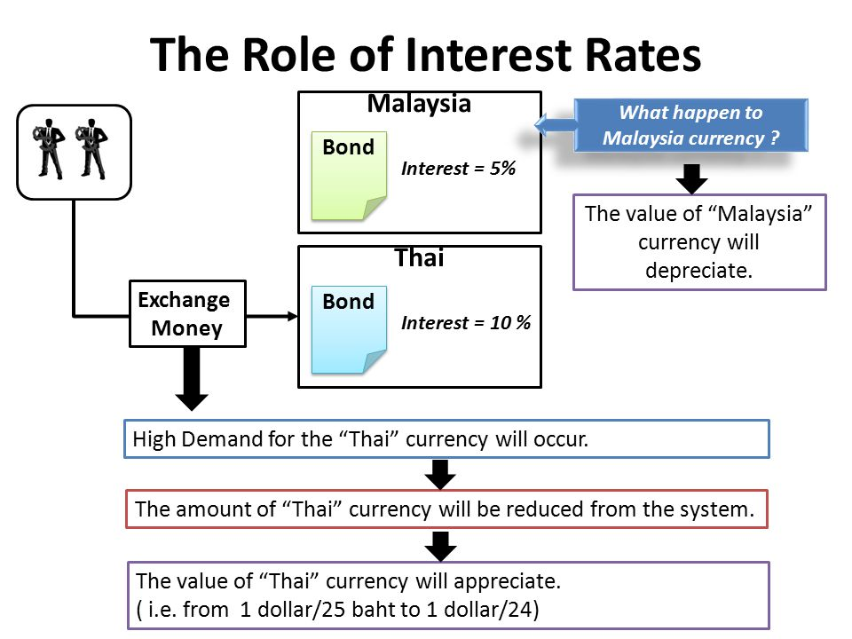 The Role of Interest Rates Thai Bond Interest = 10 % Exchange Money Malaysia Bond Interest = 5% High Demand for the Thai currency will occur.