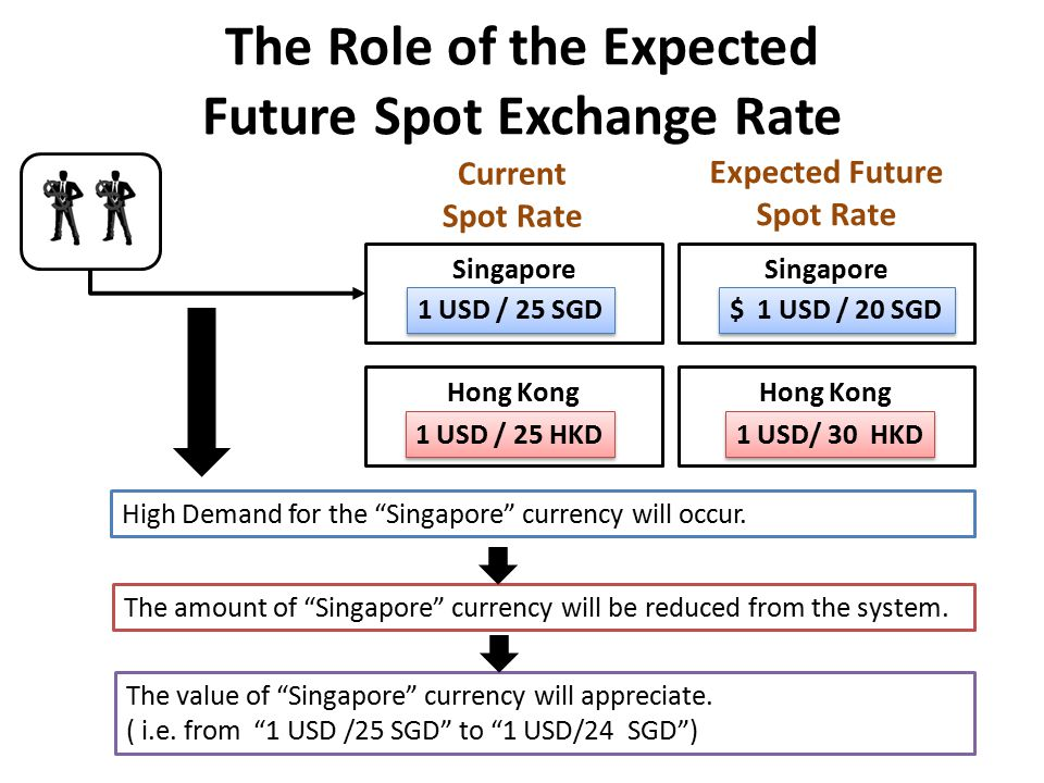 The Role of the Expected Future Spot Exchange Rate Current Spot Rate Singapore 1 USD / 25 SGD Singapore $ 1 USD / 20 SGD Hong Kong 1 USD / 25 HKD Hong Kong 1 USD/ 30 HKD Expected Future Spot Rate High Demand for the Singapore currency will occur.