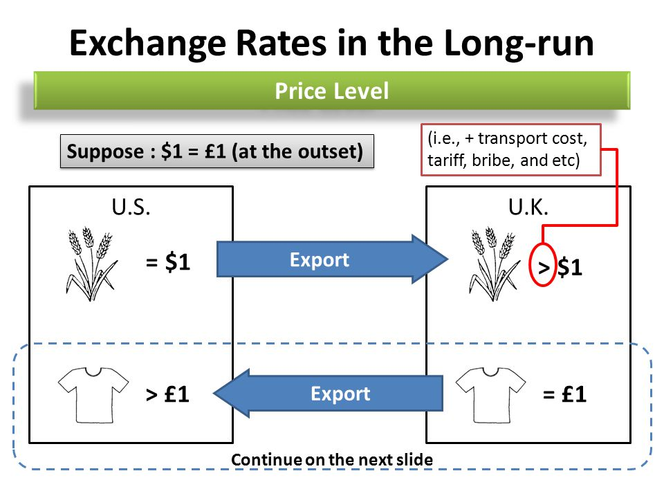 Exchange Rates in the Long-run Price Level U.S. Suppose : $1 = £1 (at the outset) U.K.