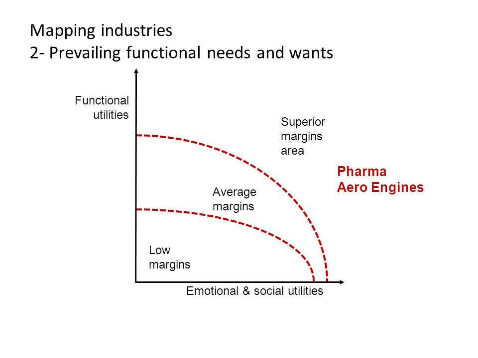 Mapping industries 2- Prevailing functional needs and wants Average margins Low margins Superior margins area Emotional & social utilities Functional utilities Pharma Aero Engines DESIGN