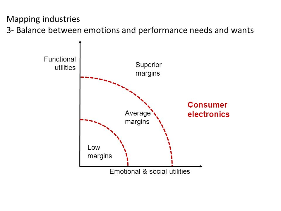 Mapping industries 3- Balance between emotions and performance needs and wants Average margins Low margins Superior margins Emotional & social utilities Functional utilities Consumer electronics
