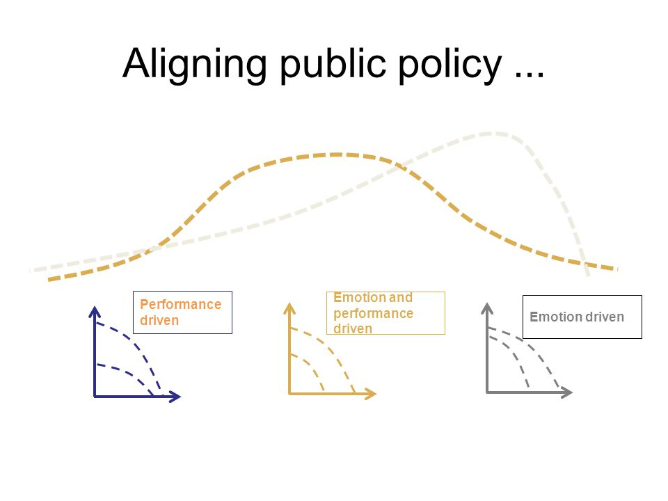 Aligning public policy... Emotion driven Performance driven Emotion and performance driven